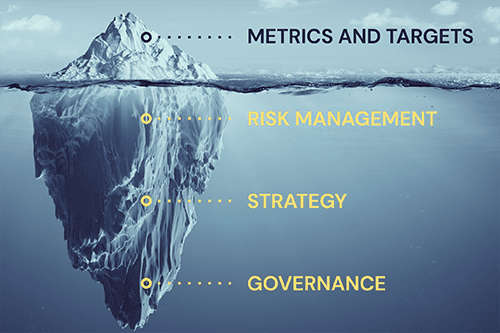 TCFD recommendation themes: governance. strategy, risk management, & metrics & targets.